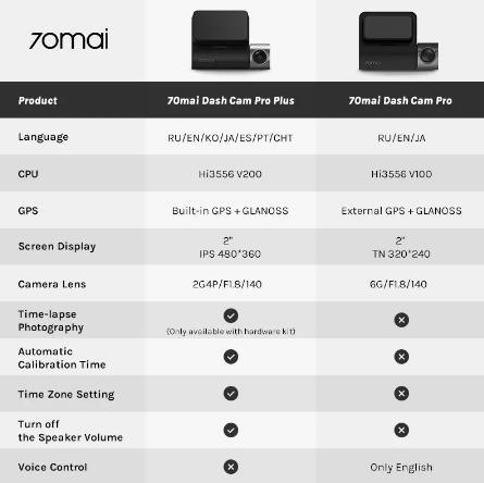 видеорегистратор Обновление 70mai Smart Dash Cam Pro Plus A500 Встроенный GPS 70mai PLUS Автомобильный видеорегистратор 1944P с координатами скорости ADAS 24H монитор парковки купить на алиэксперссе скидка к 11.11